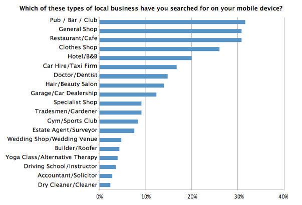 Chart - Local SEO - Which of these types of local business have you searched for on your mobile device?