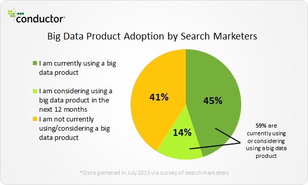 conductor big data product adoption