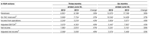 Yandex Financials Q2 2013