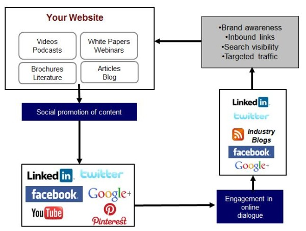 content social promotion diagram