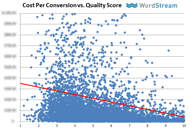 the relationship between cost per conversion (CPA) vs. quality score in adwords