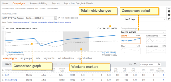 Bing Ads Performance Comparison Graphs
