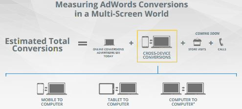 Cross Device Conversion Tracking Google AdWords