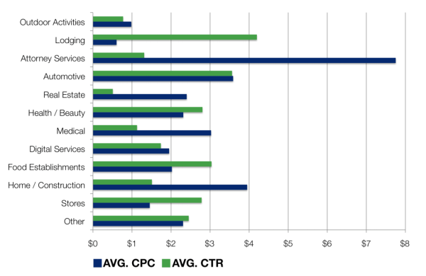 AdWords CTR vs. CPC for SMBs