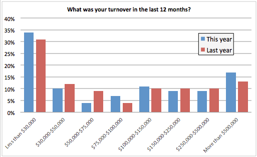 What was your turnover in last 12 months? chart
