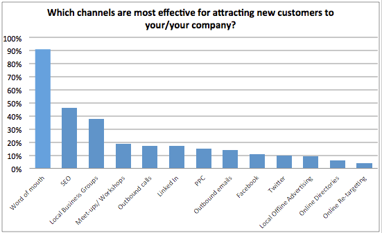 Which channels are most effective for new customers? chart