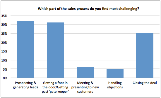 Which part of sales process do you find most challenging? chart