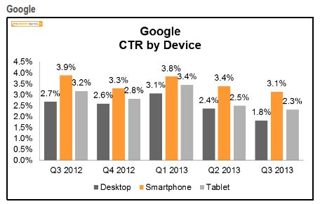 Google Click-through rate by device Q3 2013 The Search Agency