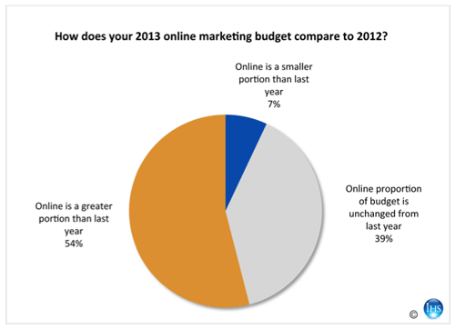 Shift in Online Marketing Budgets for Industrial Marketers