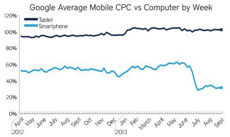Mobile CPCs versus Desktop Q3 2013