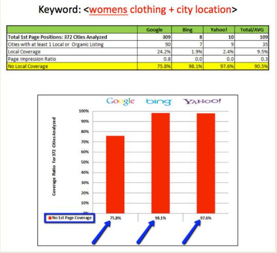 Keyword Womens Clothing City Location