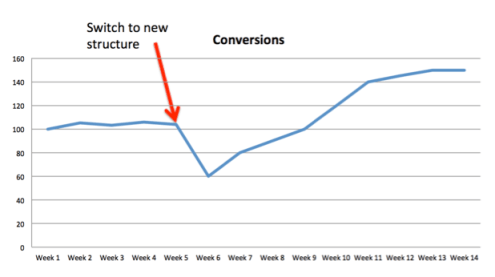 A chart showing performance dropping after implementing a new PPC structure