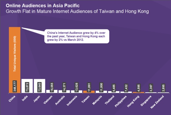 Asia Pacific Audiences