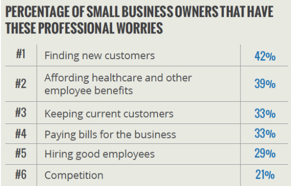 Source: Yodle's First Annual Small Business Sentiment Survey, Aug. 2013