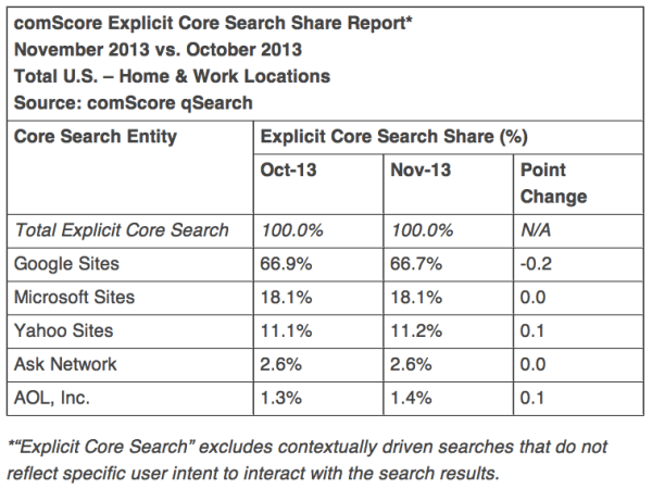 comScore Explicit Core Search Share Report* November 2013 vs. October 2013