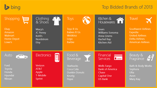 See The Top 10 Most Searched Ad Campaigns On Bing For 2013
