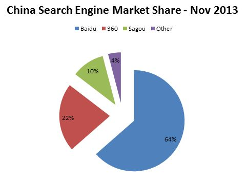 Chinese search engine market share diagram