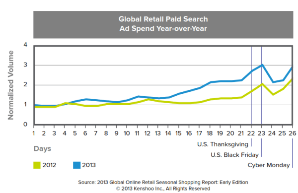 global search spend holiday season yoy kenshoo