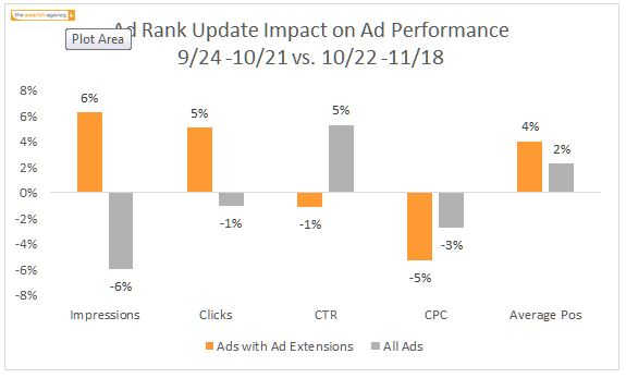 Google AdWords Ad Rank Impact