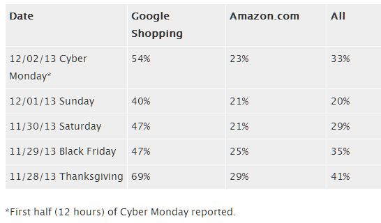 Google Shopping Outpaces Amazon Same Store Sales 2013 Black Friday Cyber Monday