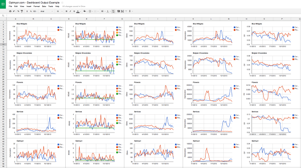 optmyzr dashboard output example