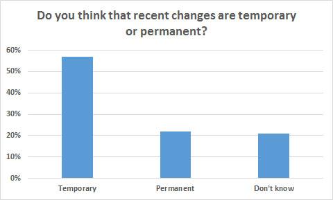 perm or temp