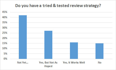 review strategy