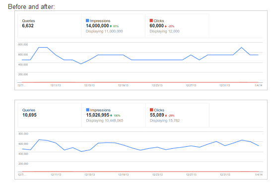 Google's Before Vs After Charts