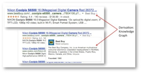 Knowledge Graph Results Encroaching on Organic SERP SPACE