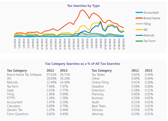 Tax Searches By Type