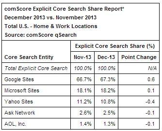 comScore Search Market Share
