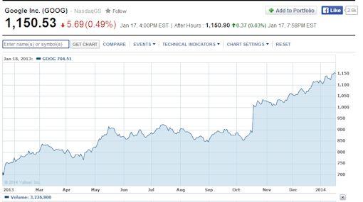 Google's Stock Price