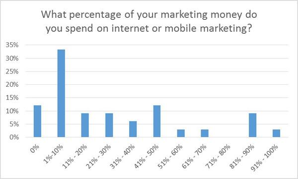 percentage of marketing