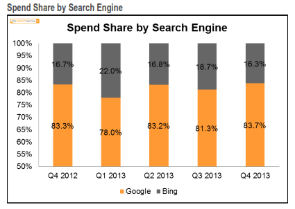 Bing Google Spend Shar Q4 2013 The Search Agency