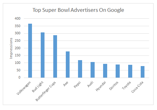 Top PPC Super Bowl Advertisers BrandVerity