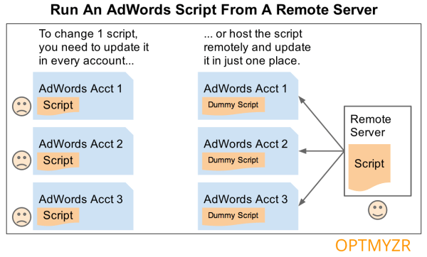 Run An AdWords Script Remotely