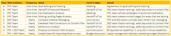 Figure 1 – Enterprise PPC-SEO Checkpoints (click to enlarge)