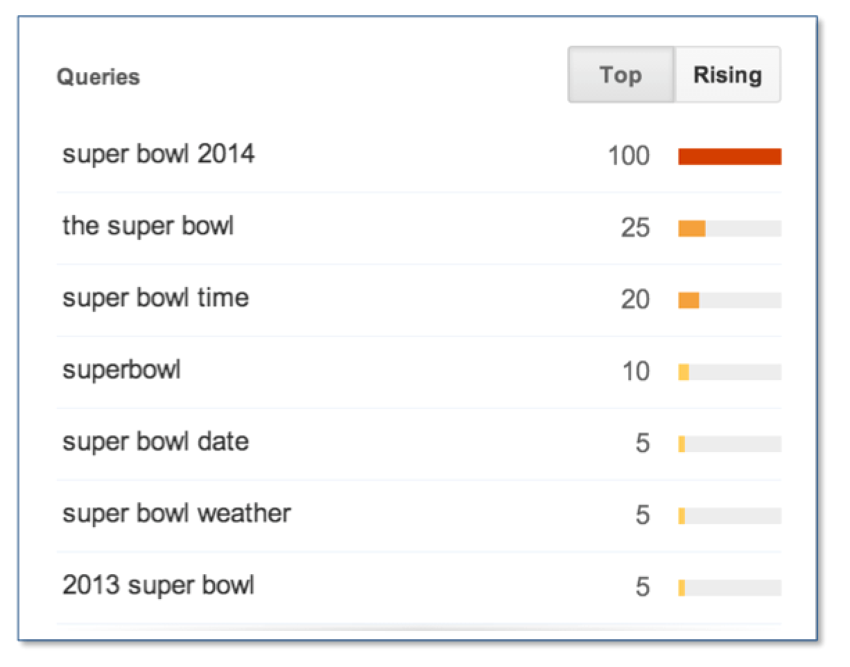 Super Bowl How We Searched
