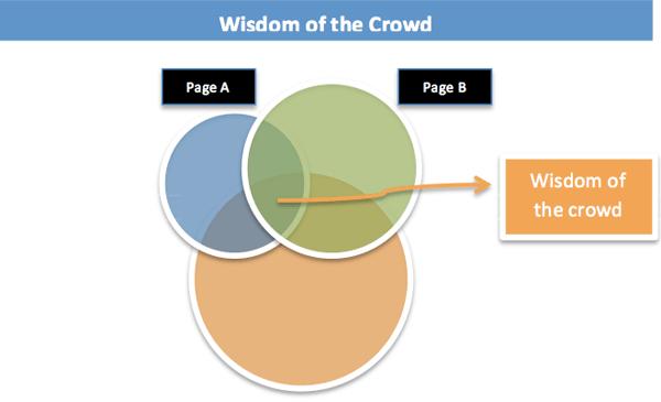 wisdom_chart