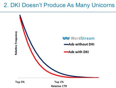 DKI vs Non DKI CTR performance