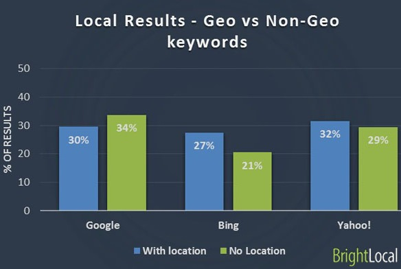 Google vs Bing vs Yahoo - Geo vs Non-Geo terms
