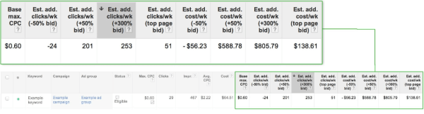AdWords Bid Simulator Columns