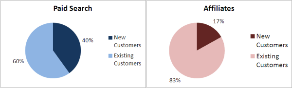 paid search v affiliate customer type