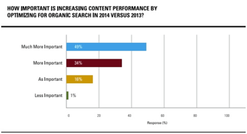 Increase_Content_Performance