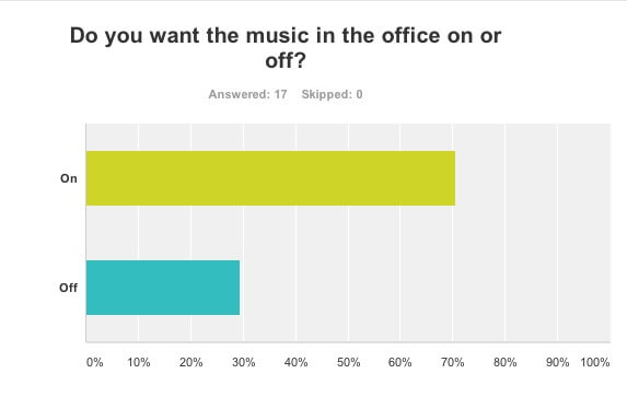 music survey
