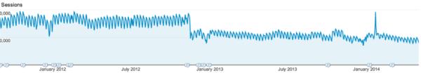 MetaFilter traffic