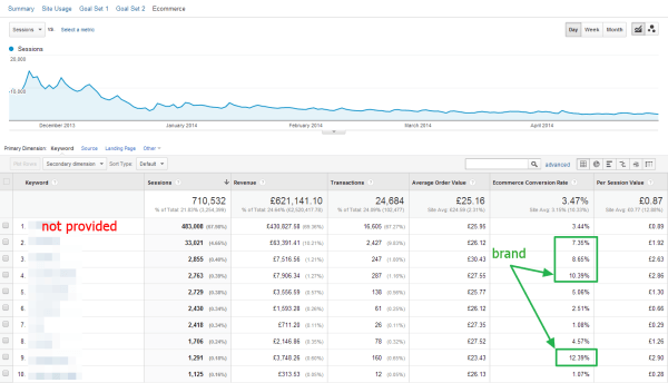 Organic Traffic Conversion