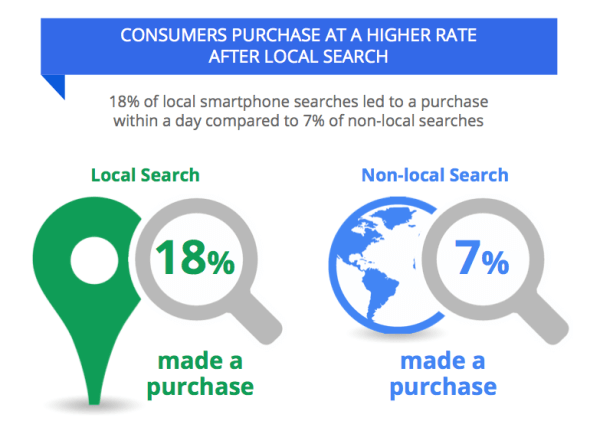 Local search data IPSOS