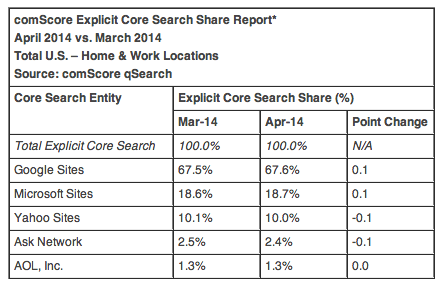 April search market share US