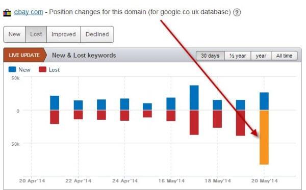 ebay-dot-com-keywords-lost-UK